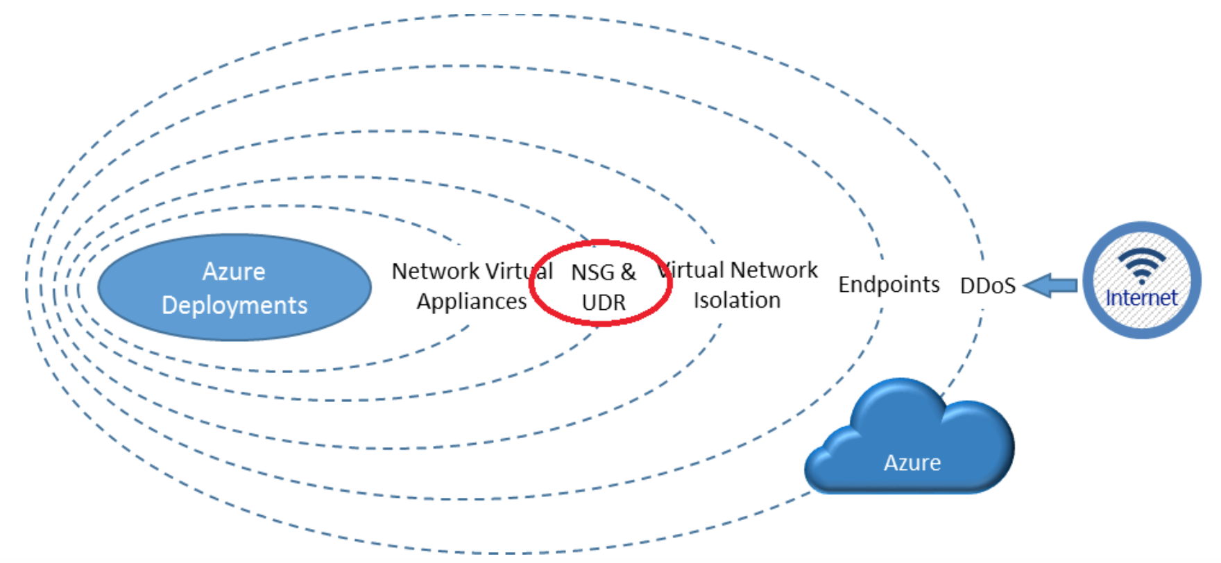 Diagram showing where a Network Security Group sits within the security layer of an Azure environment: